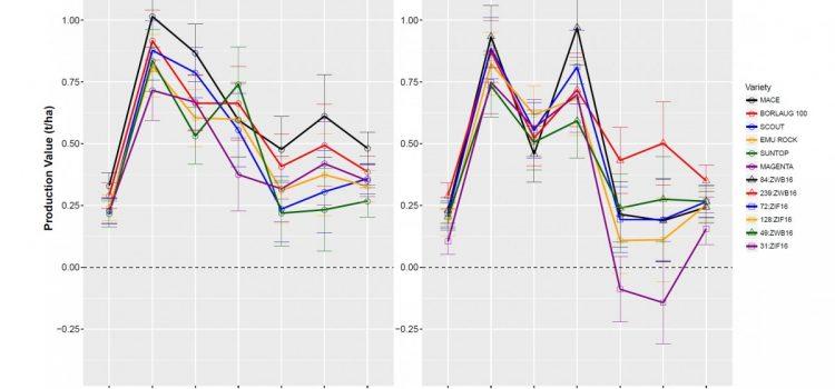 Final Yield Analysis reports
